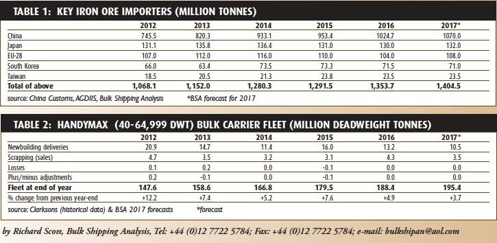 Iron ore trade's renewed vigour continues - BULK CARRIER